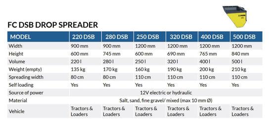 Bild på Ficon 220-500 DSB Sandspridarskopa